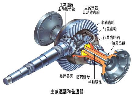 汽车主减速器与差速器