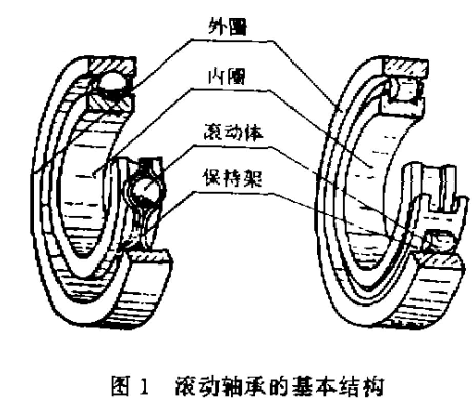 Fault reasons of rolling bearing
